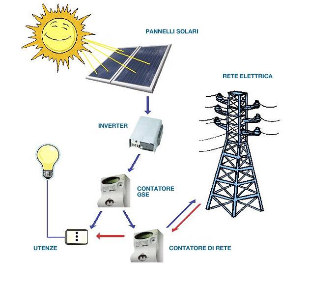 Impianti fotovoltaici e solare termico segeit engineering for Schema impianto solare termico dwg